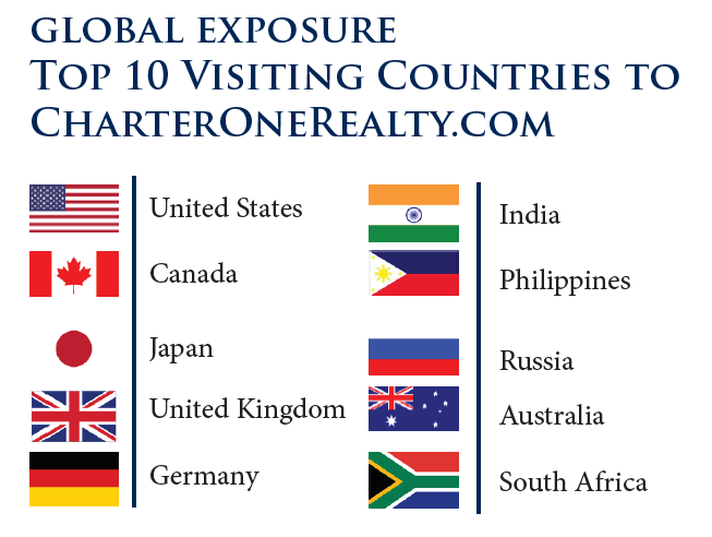 Top Ten Visiting Companies to Charter One Realty